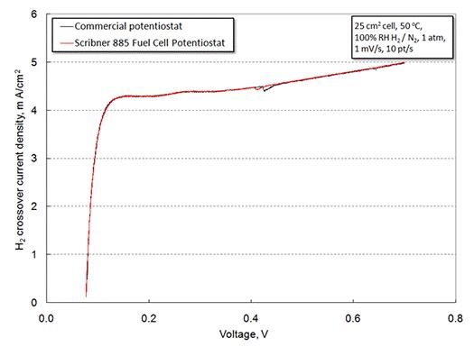 885 Fuel Cell Potentiostat - Scribner Associates